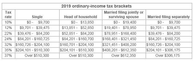 personal exemptions taxes 2019